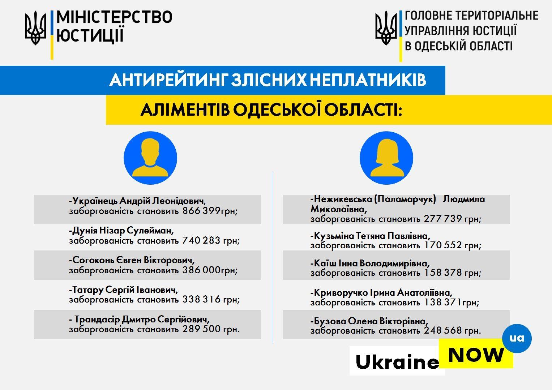 Алиментщики-рекордсмены Одесской области